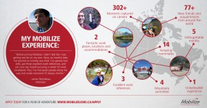 Infographic - The Mobilize Experience (by the numbers)